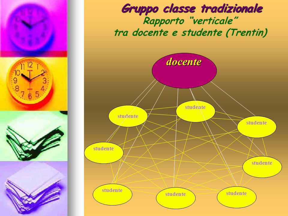 studente docente Gruppo classe tradizionale Rapporto verticale tra docente e studente (Trentin)