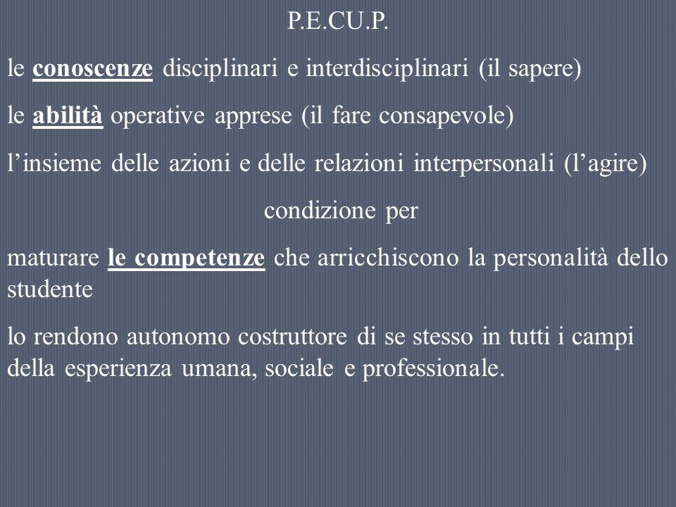 P.E.CU.P. le conoscenze disciplinari e interdisciplinari (il sapere) le abilità operative apprese (il fare consapevole) linsieme delle azioni e delle
