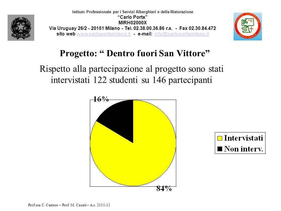 Progetto: Dentro fuori San Vittore Il progetto è stato, nel complesso, interessante.