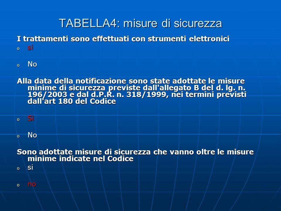 TABELLA4: misure di sicurezza I trattamenti sono effettuati con strumenti elettronici o si o No Alla data della notificazione sono state adottate le misure minime di sicurezza previste dall allegato B del d.