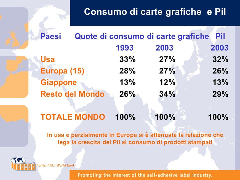 Commercio mondiale di prodotti grafici (totale export in milioni di dollari ) Lexport di prodotti delleditoria e della stampa rappresenta lo 0,5% del commercio mondiale Fonte: Banca Dati FIPICE (Prometeia)