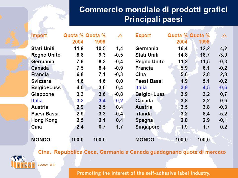 Crescita del Pil nel quadriennio 2005-2008 Stati Uniti3,4% Giappone1,4% Unione Europea (15 paesi)2,0% Asia4,0% America Latina4,0% Europa Centrale e Orientale5,5% Totale Mondo3,3% Conseguenza: deconcentrazione della domanda internazionale dai paesi industrializzati verso le nuove zone di sviluppo Fonte: Elaborazioni e stime su dati OCSE e FMI
