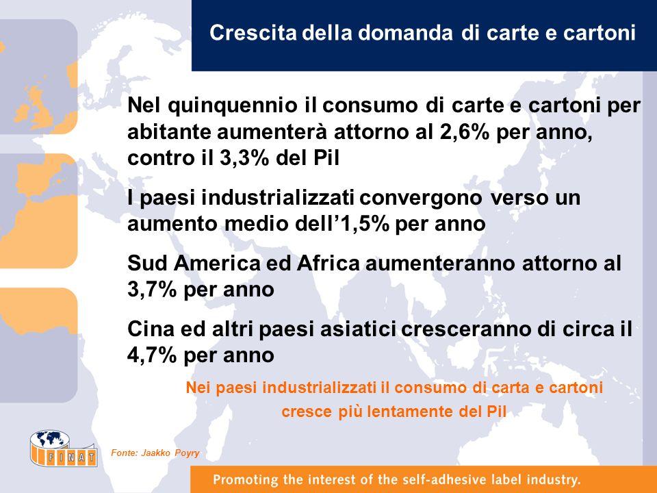 I principali segmenti della domanda di prodotti grafici nel 2003 (Europa - Valori percentuali) Fonte: Assografici, Intergraf ed Eurostat Pubblicità e lavori editoriali hanno il 62% del mercato