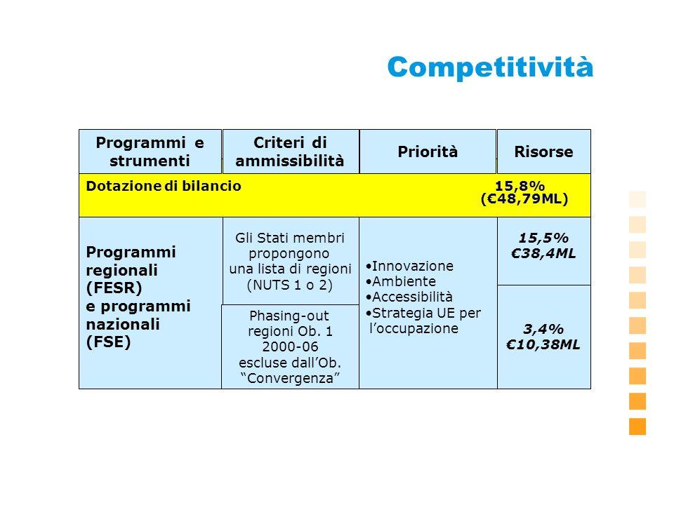 Competitività Programmi regionali (FESR) e programmi nazionali (FSE) Gli Stati membri propongono una lista di regioni (NUTS 1 o 2) Phasing-out regioni Ob.