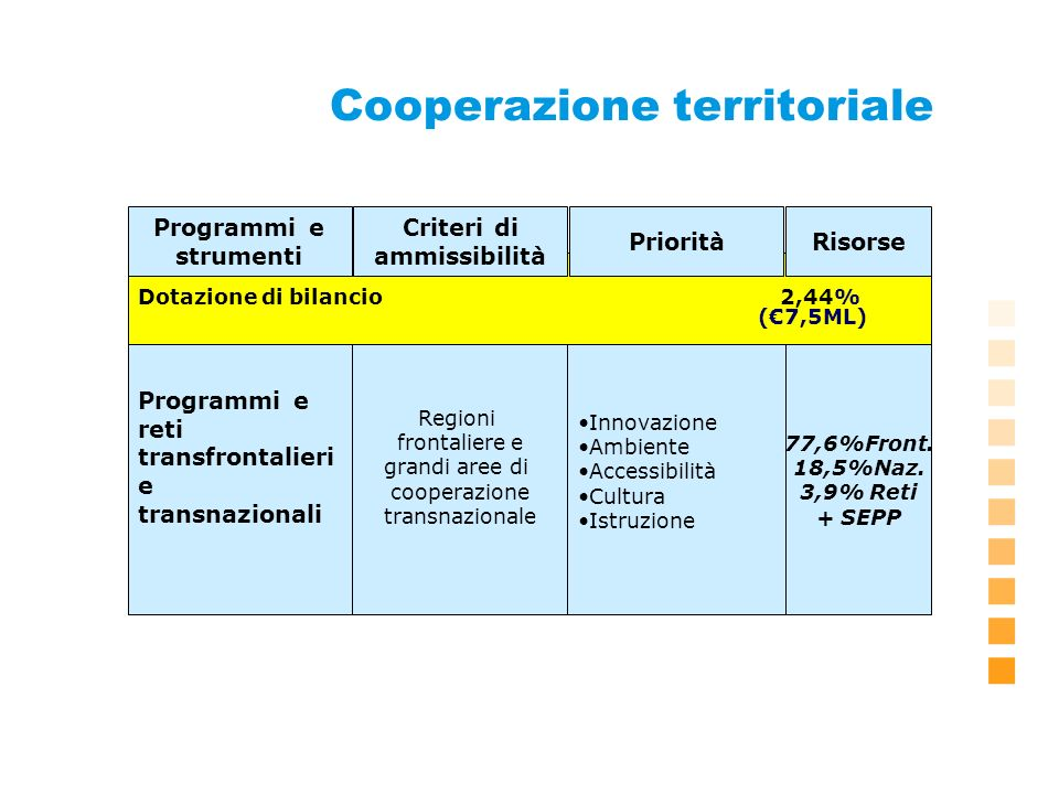 Nuovo esercizio Periodo: 2007-2013 Maggiori risorse a disposizione Indicazioni sulla programmazione Possibilità di impieghi su sei anni Definizione dei QCS in corso Continuità dellazione, nuovi strumenti