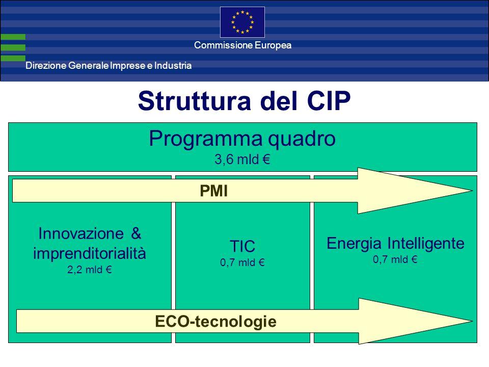 Direzione Generale Imprese Direzione Generale Imprese e Industria Commissione Europea Struttura del CIP Programma quadro 3,6 mld Innovazione & imprenditorialità 2,2 mld Energia Intelligente 0,7 mld TIC 0,7 mld PMI ECO-tecnologie