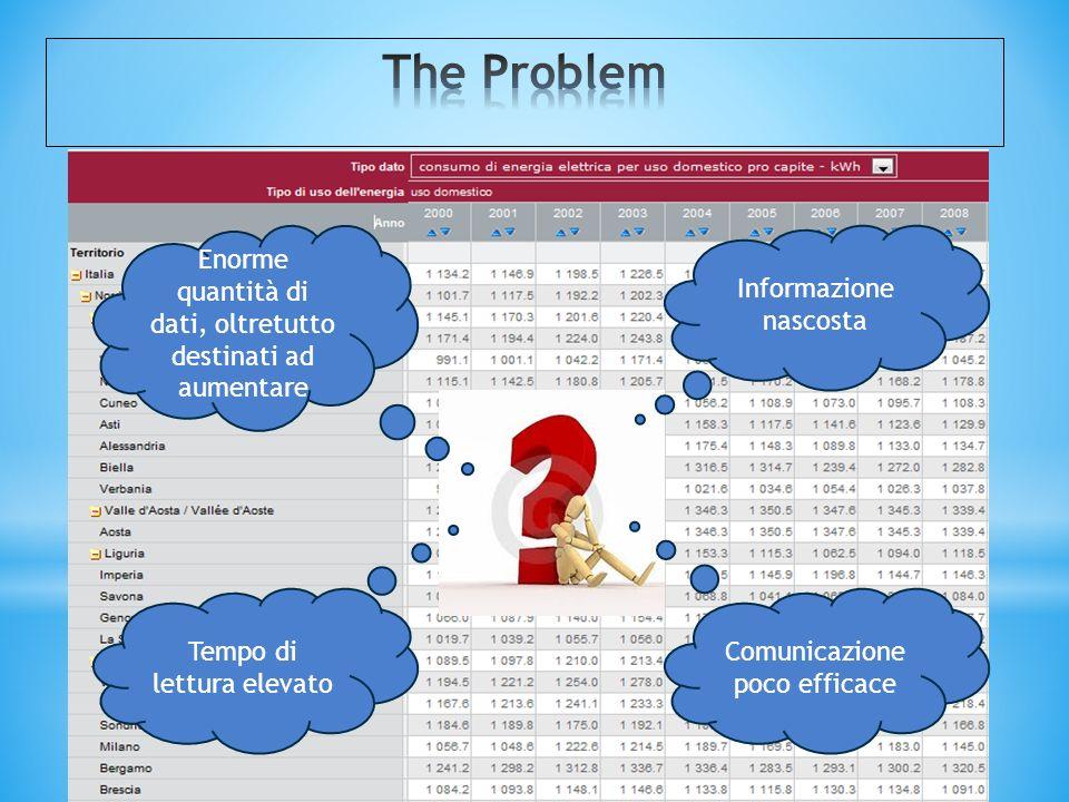 Comunicazione poco efficace Enorme quantità di dati, oltretutto destinati ad aumentare Informazione nascosta Tempo di lettura elevato