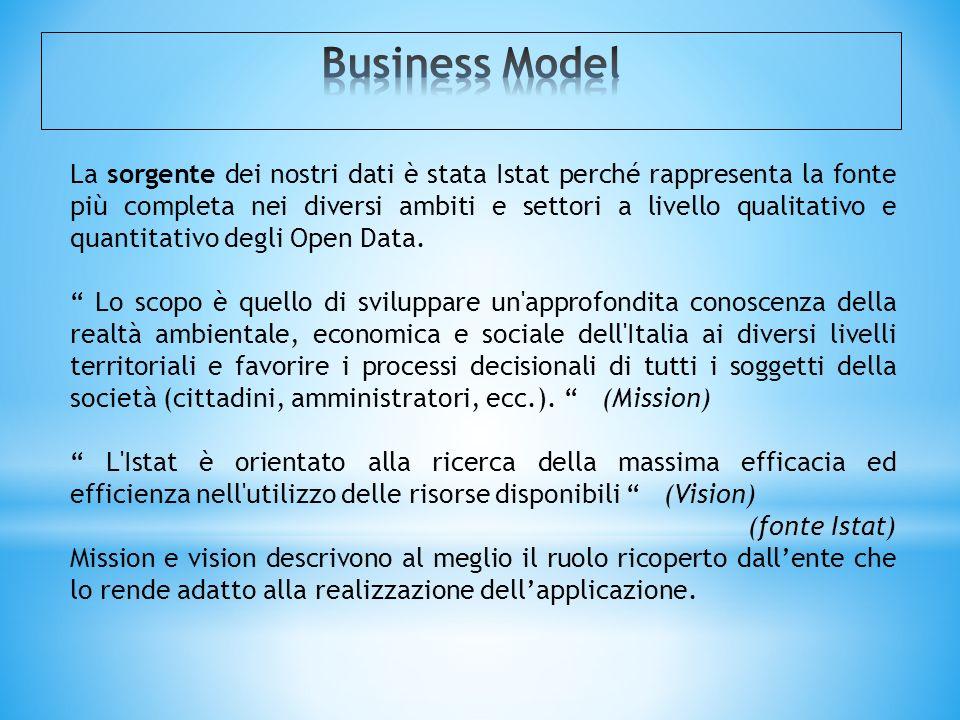 La sorgente dei nostri dati è stata Istat perché rappresenta la fonte più completa nei diversi ambiti e settori a livello qualitativo e quantitativo d