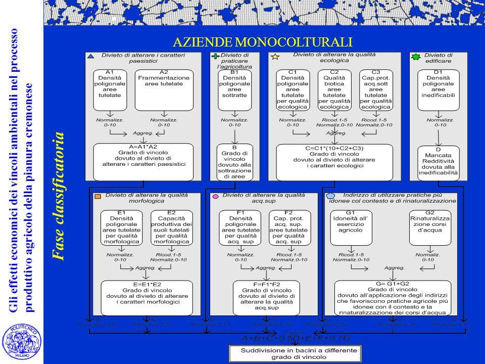 Gli effetti economici dei vincoli ambientali nel processo produttivo agricolo della pianura cremonese Fase classificatoria AZIENDE MONOCOLTURALI