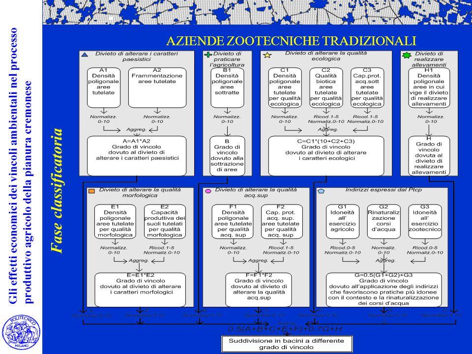 AZIENDE ZOOTECNICHE TRADIZIONALI Gli effetti economici dei vincoli ambientali nel processo produttivo agricolo della pianura cremonese Fase classificatoria