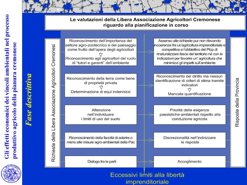 La valutazione ambientale dei limiti insediativi La valutazione ambientale dei limiti insediativi Nella di area vasta Gli effetti economici dei vincoli ambientali nel processo produttivo agricolo della pianura cremonese Fase descrittiva