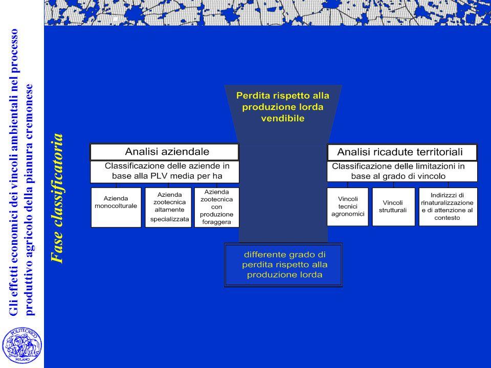 Gli effetti economici dei vincoli ambientali nel processo produttivo agricolo della pianura cremonese Fase classificatoria