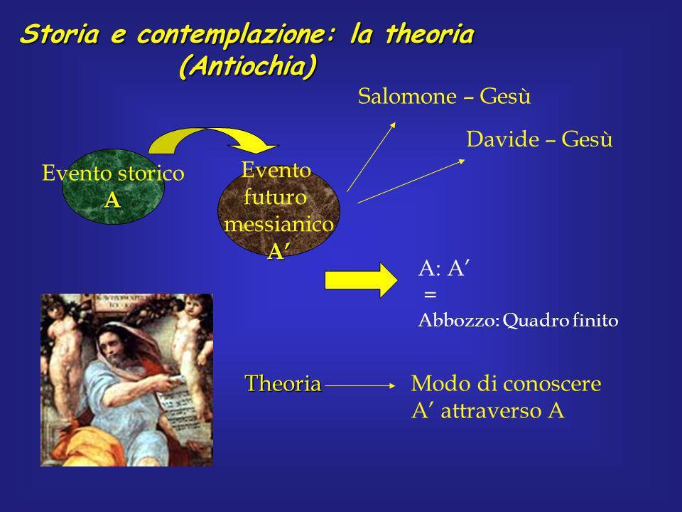 Storia e contemplazione: la theoria (Antiochia) Evento storicoA Evento futuro messianicoA A: A = Abbozzo: Quadro finito TheoriaModo di conoscere A att