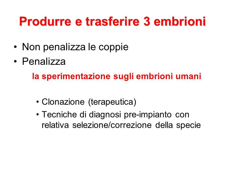 Produrre e trasferire 3 embrioni Non penalizza le coppie Penalizza la sperimentazione sugli embrioni umani Clonazione (terapeutica) Tecniche di diagnosi pre-impianto con relativa selezione/correzione della specie
