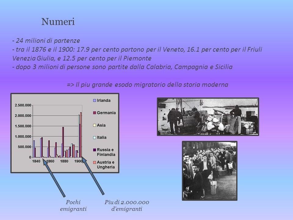 Numeri - 24 milioni di partenze - tra il 1876 e il 1900: 17.9 per cento partono per il Veneto, 16.1 per cento per il Friuli Venezia Giulia, e 12.5 per