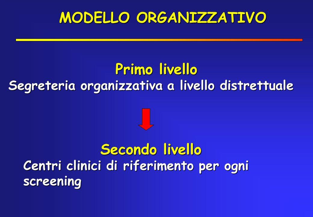 MODELLO ORGANIZZATIVO Primo livello Segreteria organizzativa a livello distrettuale Segreteria organizzativa a livello distrettuale Secondo livello Ce