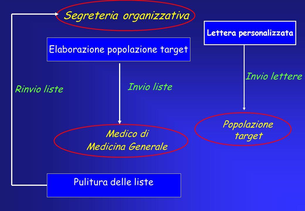 Segreteria organizzativa Elaborazione popolazione target Pulitura delle liste Invio liste Medico di Medicina Generale Rinvio liste Popolazione target
