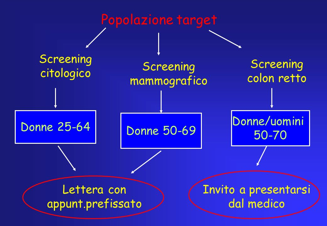 Popolazione target Screening mammografico Donne 25-64 Donne 50-69 Donne/uomini 50-70 Lettera con appunt.prefissato Invito a presentarsi dal medico Scr