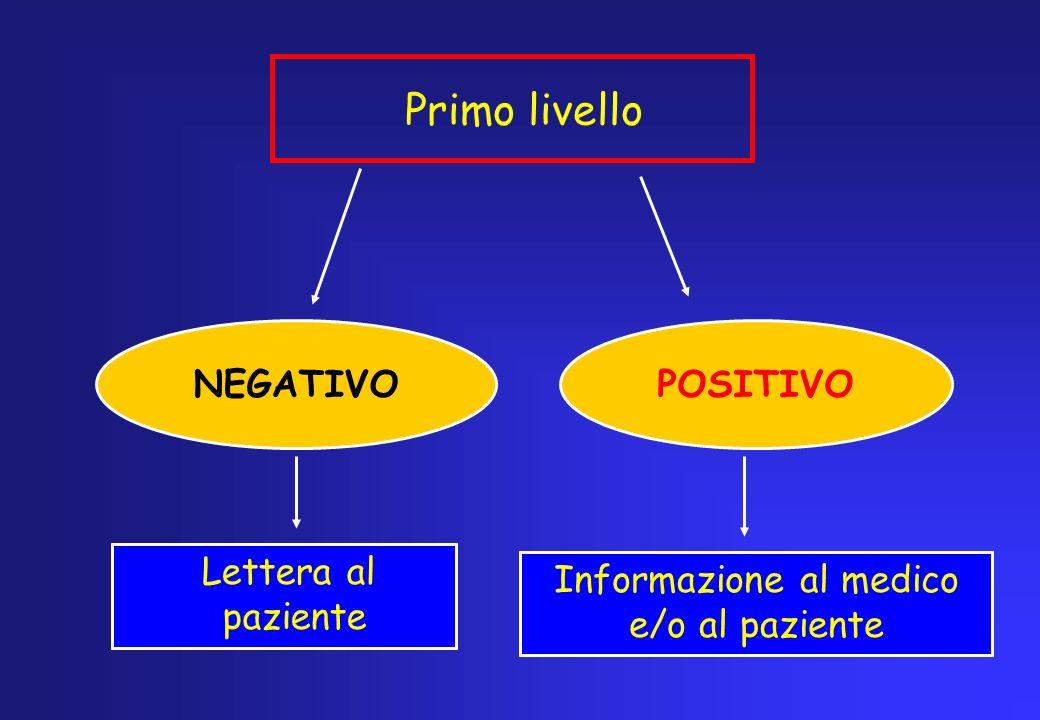 POSITIVO I°LIVELLO lettera al paziente e/o informazione al medico Invio al II°livello Negativo Rientra nello screening Invio al centro oncologico Positivo