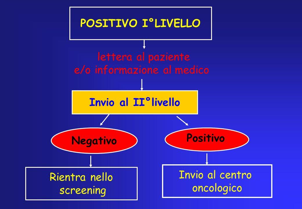 POSITIVO I°LIVELLO lettera al paziente e/o informazione al medico Invio al II°livello Negativo Rientra nello screening Invio al centro oncologico Posi