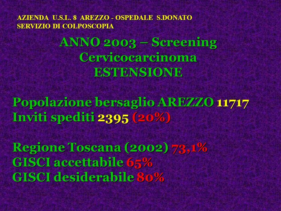 ANNO 2003 – Screening Cervicocarcinoma ESTENSIONE Popolazione bersaglio AREZZO 11717 Inviti spediti 2395 (20%) Regione Toscana (2002) 73,1% GISCI acce