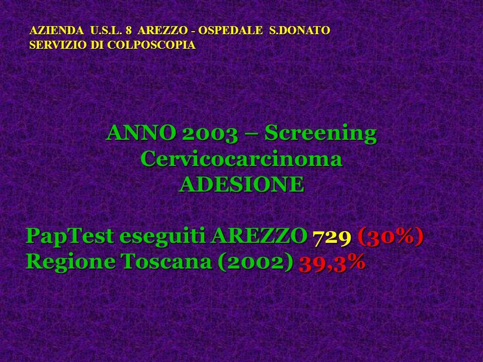 ANNO 2003 – Screening Cervicocarcinoma ADESIONE PapTest eseguiti AREZZO 729 (30%) Regione Toscana (2002) 39,3% AZIENDA U.S.L. 8 AREZZO - OSPEDALE S.DO