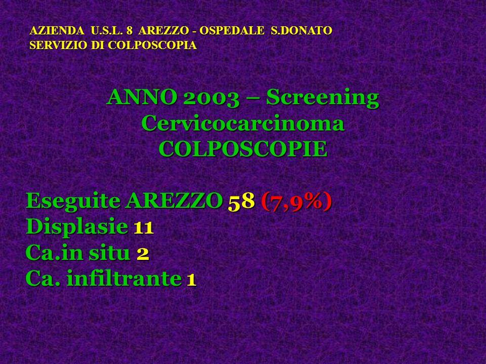 ANNO 2003 – Screening Cervicocarcinoma COLPOSCOPIE Eseguite AREZZO 58 (7,9%) Displasie 11 Ca.in situ 2 Ca. infiltrante 1 AZIENDA U.S.L. 8 AREZZO - OSP