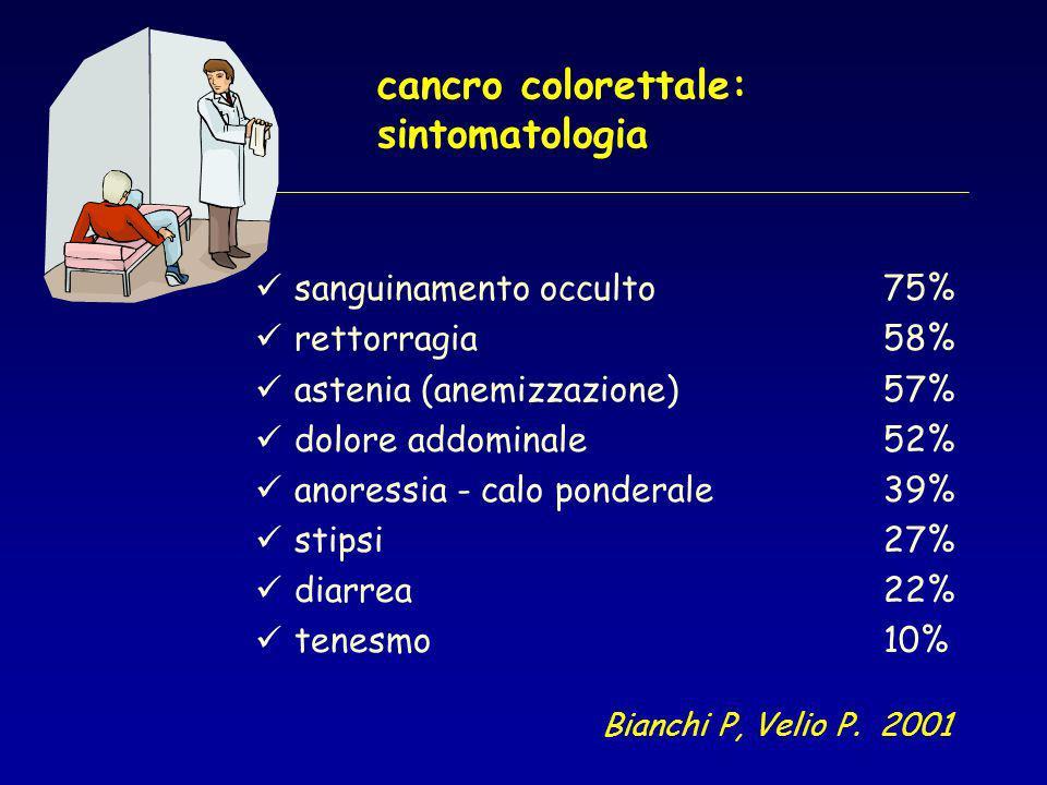 cancro colorettale: sintomatologia sanguinamento occulto75% rettorragia58% astenia (anemizzazione)57% dolore addominale52% anoressia - calo ponderale39% stipsi27% diarrea22% tenesmo10% Bianchi P, Velio P.