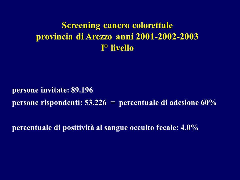 Screening cancro colorettale provincia di Arezzo anni 2001-2002-2003 I° livello persone invitate: 89.196 persone rispondenti: 53.226 = percentuale di adesione 60% percentuale di positività al sangue occulto fecale: 4.0%