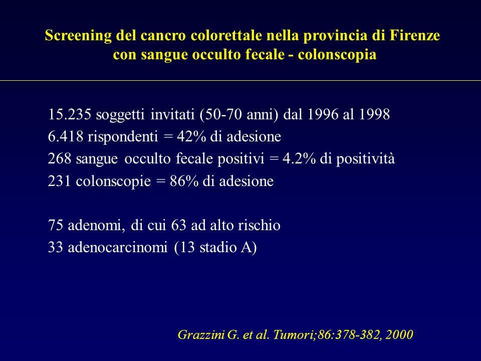 Screening del cancro colorettale nella provincia di Firenze con sangue occulto fecale - colonscopia 15.235 soggetti invitati (50-70 anni) dal 1996 al 1998 6.418 rispondenti = 42% di adesione 268 sangue occulto fecale positivi = 4.2% di positività 231 colonscopie = 86% di adesione 75 adenomi, di cui 63 ad alto rischio 33 adenocarcinomi (13 stadio A) Grazzini G.