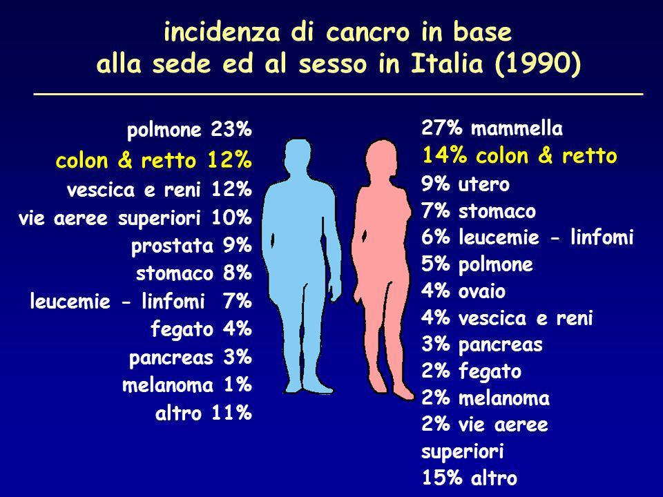 incidenza di cancro in base alla sede ed al sesso in Italia (1990) polmone 23% colon & retto 12% vescica e reni 12% vie aeree superiori 10% prostata 9% stomaco 8% leucemie - linfomi 7% fegato 4% pancreas 3% melanoma 1% altro 11% 27% mammella 14% colon & retto 9% utero 7% stomaco 6% leucemie - linfomi 5% polmone 4% ovaio 4% vescica e reni 3% pancreas 2% fegato 2% melanoma 2% vie aeree superiori 15% altro