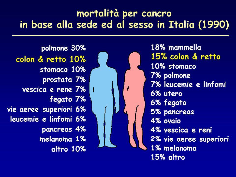 incidenza cancro di stomaco Toscana: 1986 - 2000
