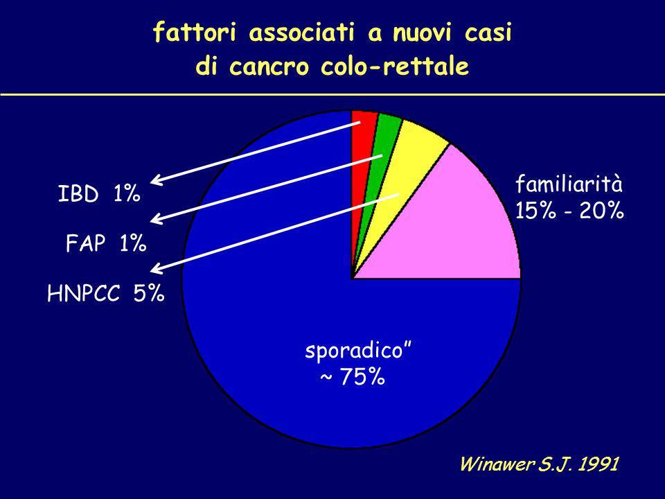 Polipi adenomatosi 95% dei cancri colo-rettali si sviluppano adenomi circa il 10% degli adenomi cancerizzano adenomi a rischio di cancerizzazione: - diametro: > 1 cm - numero: più di 1 - istologia: villosa circa 10 anni per sequenza polipo-cancro prevalenza degli adenomi dopo i 50 anni: circa 25% Gastroenterology 1997; 112: 594-642