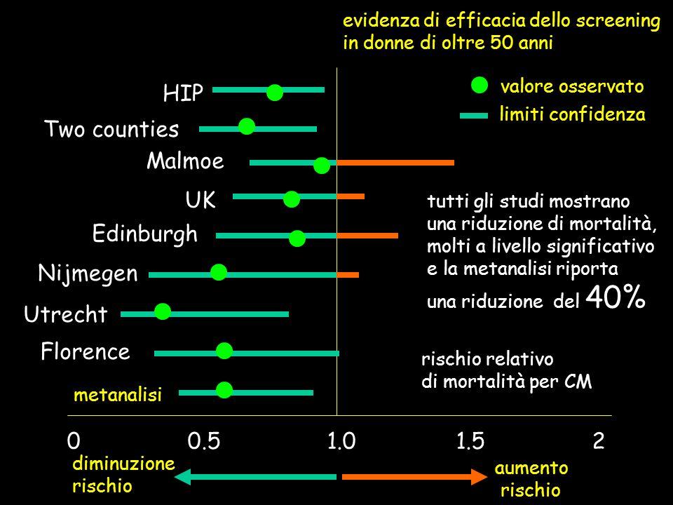 0 0.5 1.0 1.5 2 HIP Two counties Malmoe UK Edinburgh Nijmegen Utrecht Florence rischio relativo di mortalità per CM diminuzione rischio aumento rischi