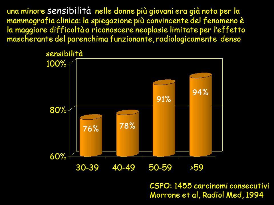 CSPO: 1455 carcinomi consecutivi Morrone et al, Radiol Med, 1994 una minore sensibilità nelle donne più giovani era già nota per la mammografia clinic
