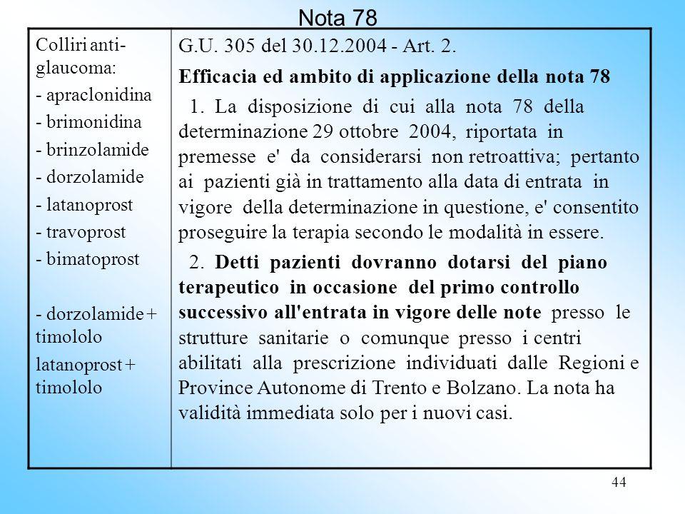 44 Nota 78 Colliri anti- glaucoma: - apraclonidina - brimonidina - brinzolamide - dorzolamide - latanoprost - travoprost - bimatoprost - dorzolamide + timololo latanoprost + timololo G.U.