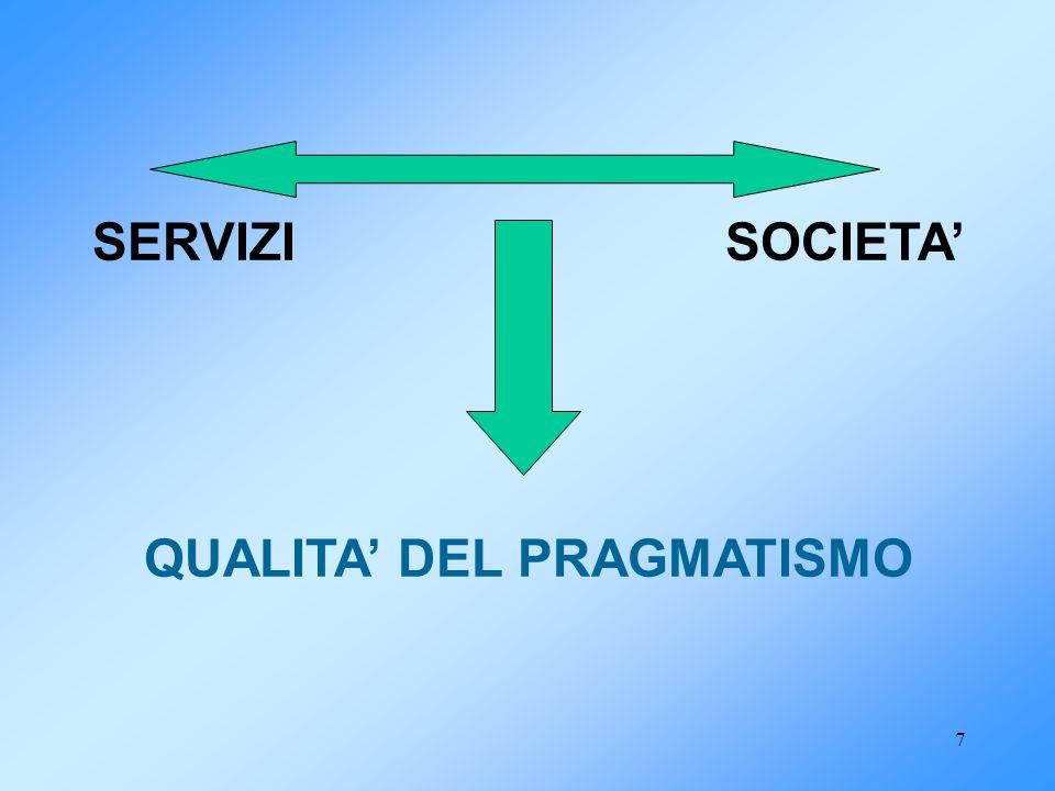 8 ETICA Linee guida per il comportamento deontologicamente fondato Qualità delle pratiche ed etica PRAGMATISMO90° CARTA DEI SERVIZI