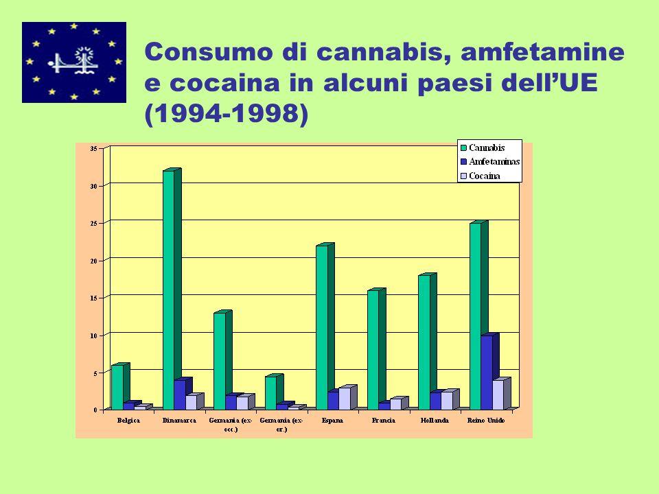 Secondo i dati OEDT 2000 In UE ci sono 1,5 milioni di consumatori problematici di droghe (tra i 15 e i 64 anni) Il trend dei consumi continuano a crescere nella direzione degli anni precedenti: la cannabis è la sostanza più consumata, seguita dalle amfetamine e dallexstasi