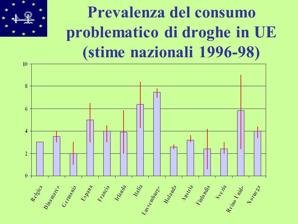 Consumo di cannabis, amfetamine e cocaina in alcuni paesi dellUE (1994-1998)