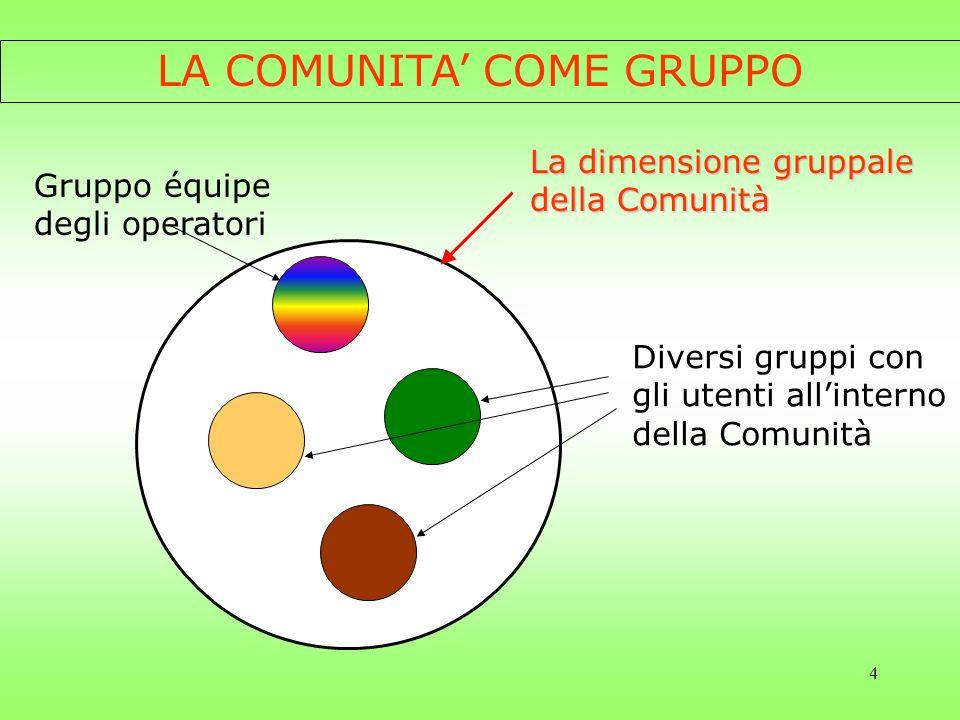 5 I confini dei gruppi in Comunità CONFINE ESTERNO della Comunità della Comunità (separa ciò che è dentro la C.T.