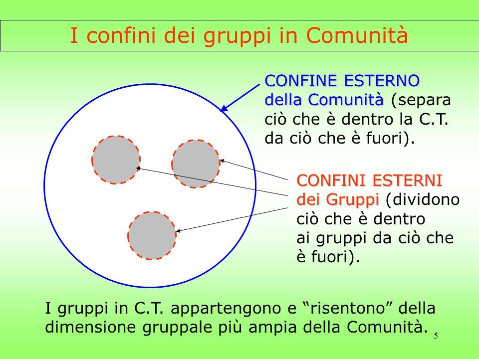5 I confini dei gruppi in Comunità CONFINE ESTERNO della Comunità della Comunità (separa ciò che è dentro la C.T. da ciò che è fuori). CONFINI ESTERNI