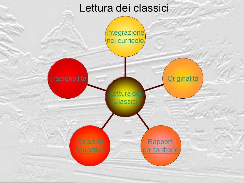 Lettura dei classici Lettura dei Classici Integrazione nel curricolo Originalità Rapporti col territorio Ricaduta educativa Trasferibilità