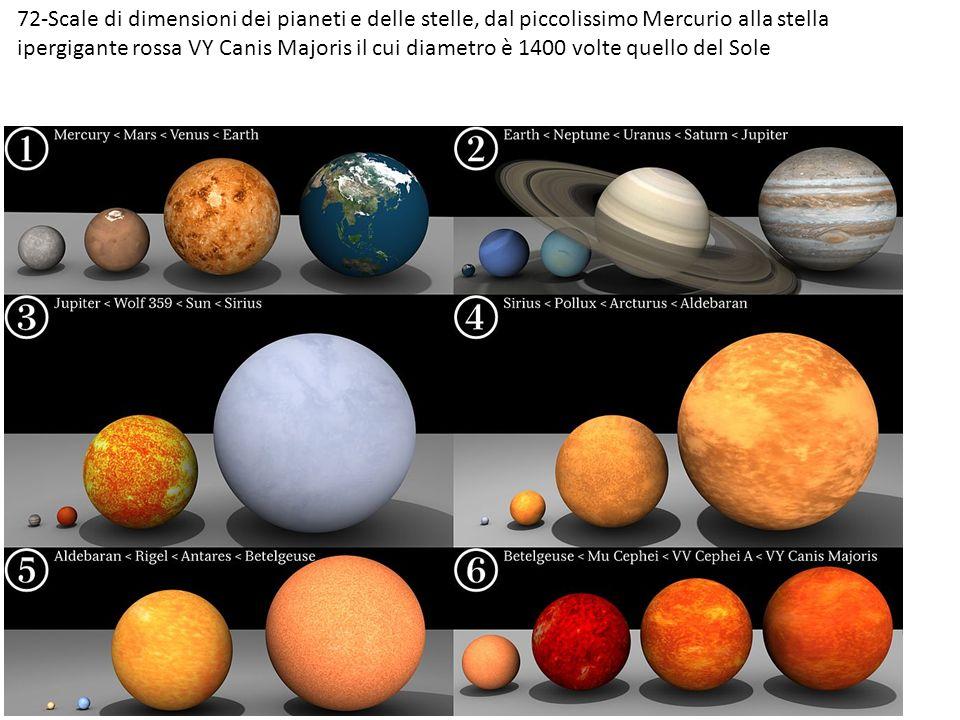 72-Scale di dimensioni dei pianeti e delle stelle, dal piccolissimo Mercurio alla stella ipergigante rossa VY Canis Majoris il cui diametro è 1400 vol