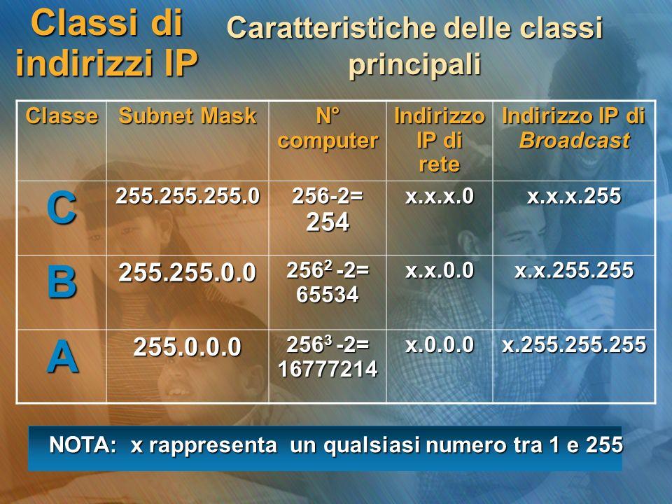 Classi di indirizzi IP Caratteristiche delle classi principali Classe Subnet Mask N° computer Indirizzo IP di rete Indirizzo IP di Broadcast C255.255.
