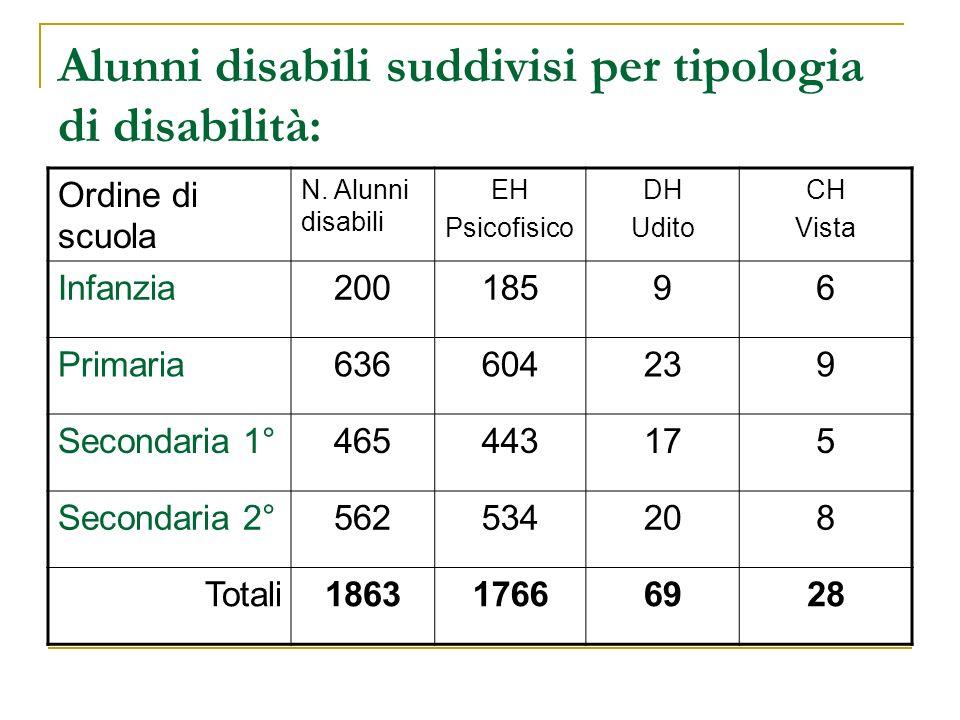 Alunni disabili suddivisi per tipologia di disabilità: Ordine di scuola N.