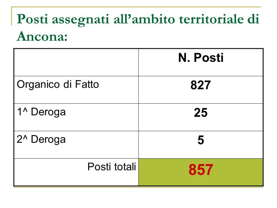 Posti assegnati allambito territoriale di Ancona: N.