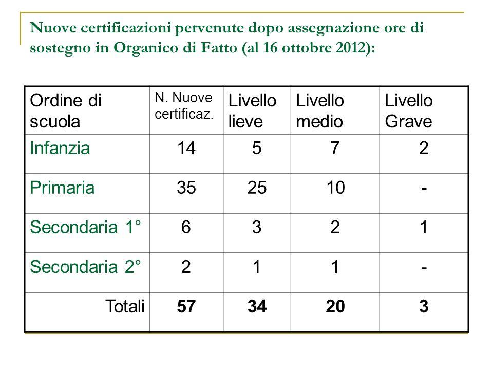Nuove certificazioni pervenute dopo assegnazione ore di sostegno in Organico di Fatto (al 16 ottobre 2012): Ordine di scuola N.