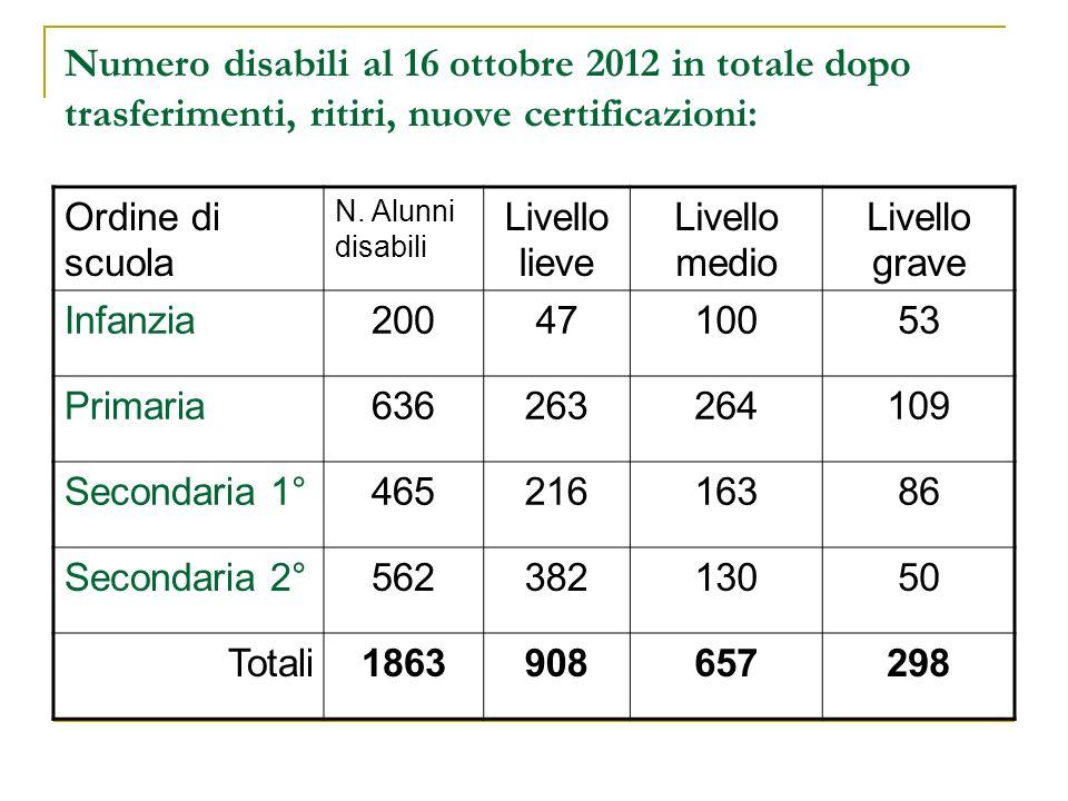 Numero disabili al 16 ottobre 2012 in totale dopo trasferimenti, ritiri, nuove certificazioni: Ordine di scuola N.