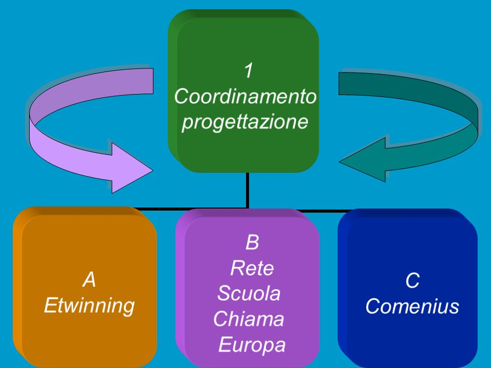 1 Coordinamento progettazione A Etwinning B Rete Scuola Chiama Europa C Comenius