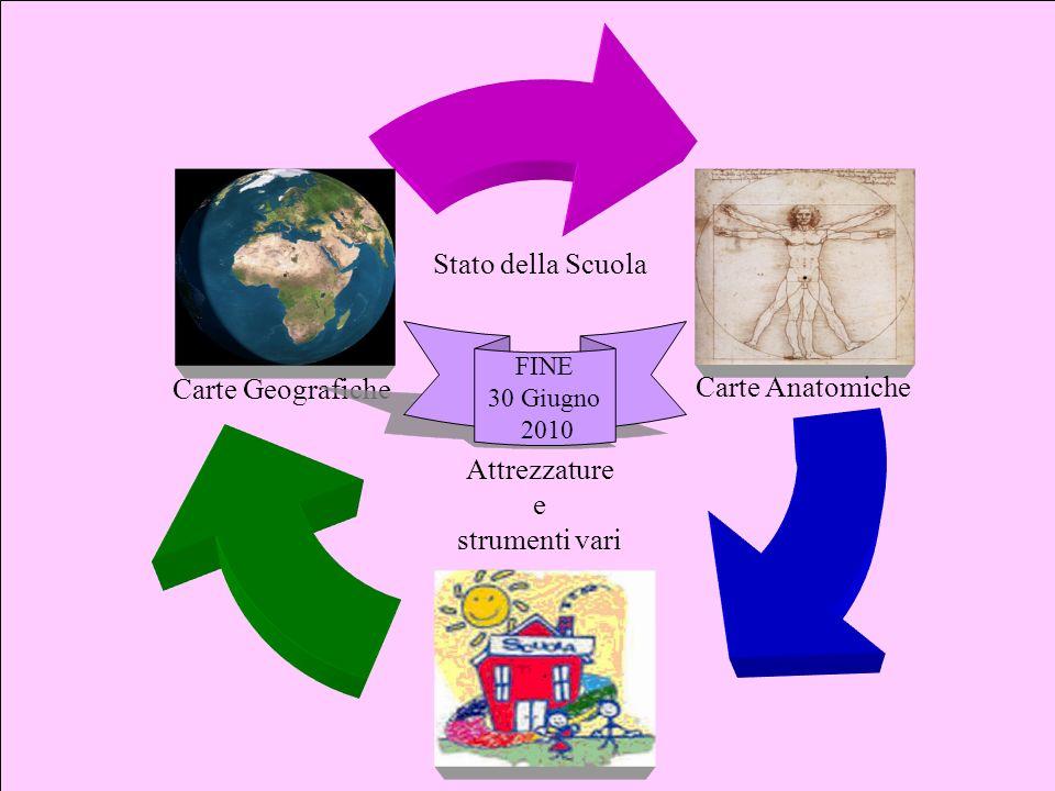 ... Carte Geografiche Carte Anatomiche Attrezzature e strumenti vari Stato della Scuola FINE 30 Giugno 2010